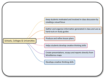 Project Management & Mindmapping